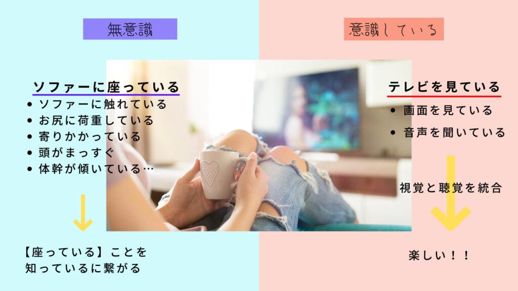 テレビを見ている時の多感覚