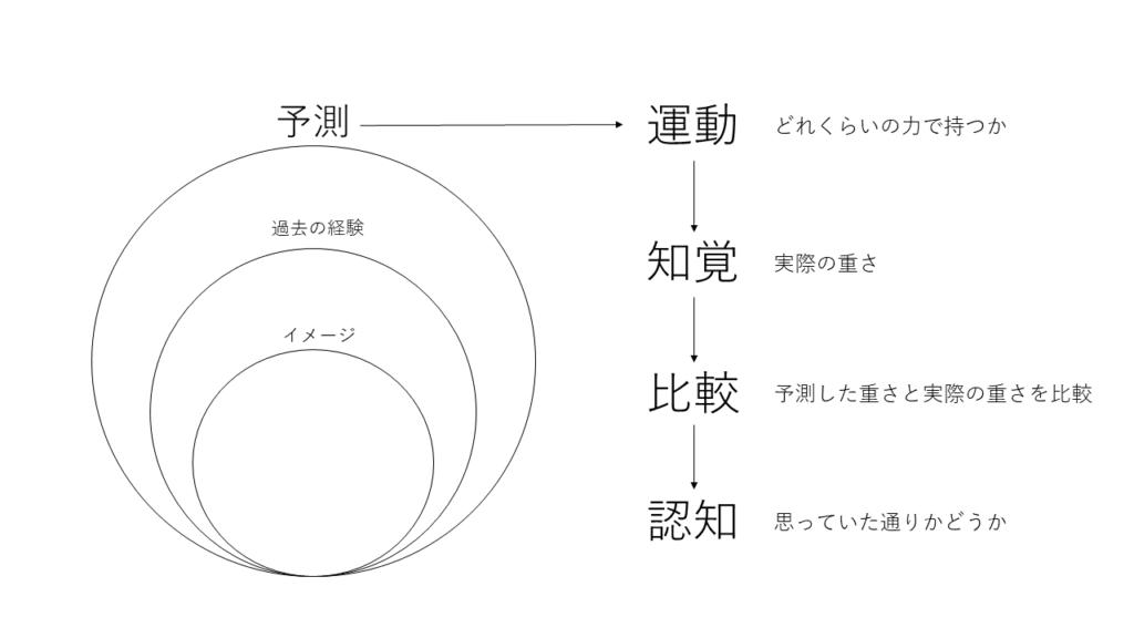 予測とイメージと運動の関係図